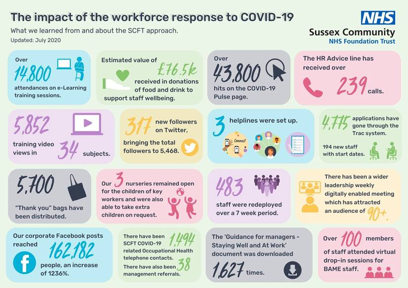Sussex NHS _ impact of Covid